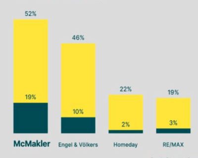 McMakler tops YouGov's brand awareness survey for second time