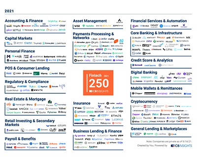 Modulr named in CB Insights' 2021 Fintech 250 list